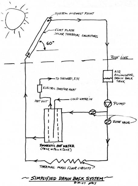 Simple Elegant Solar Hot Water Drain Back System Crestone
